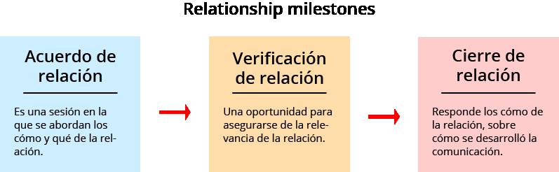 diagram relación