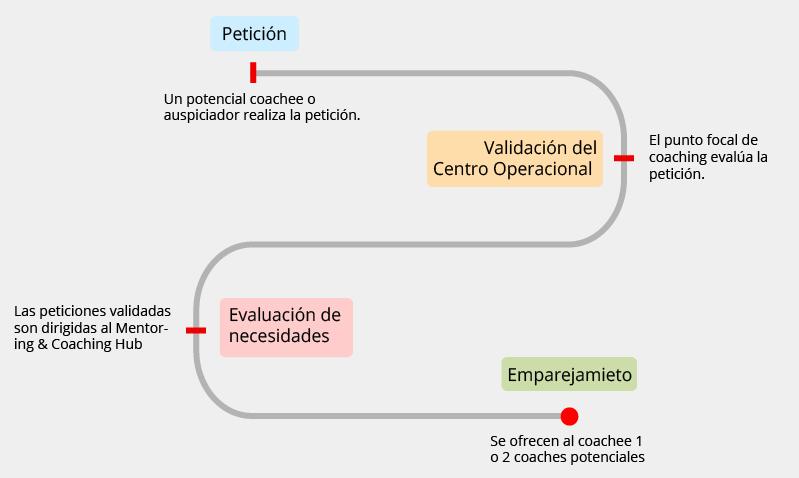 Diagram coaching