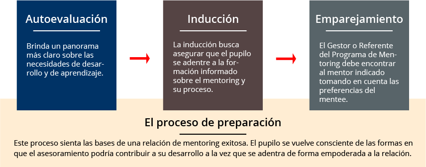diagram mentoring