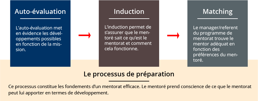 steps pre-relation