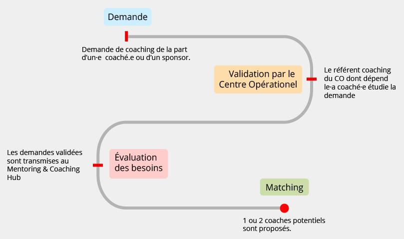 diagram process coaching
